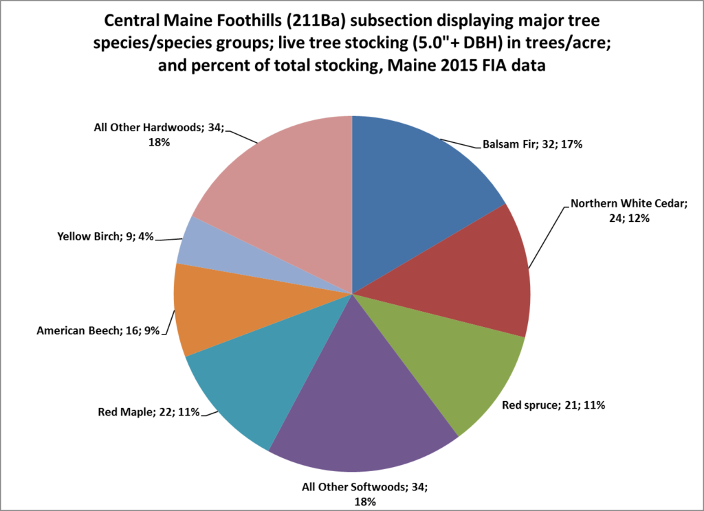 Central Maine Foothills Biophysical Region