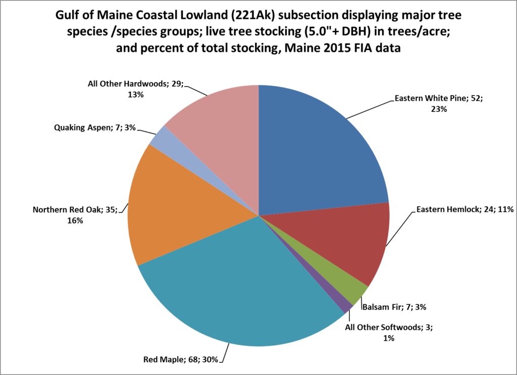 Gulf of Maine Coastal Lowland bioregion hardwood and softwood species